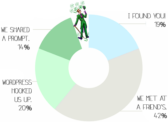 how you found me, pie chart!
